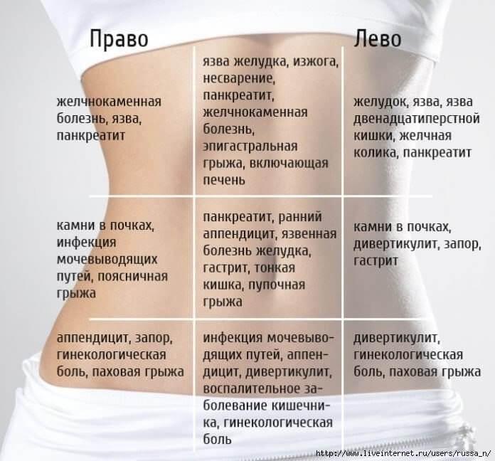 карта боли живота