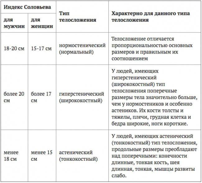 индекс соловьева